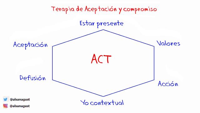 terapia de aceptación y compromiso, ACT, hexágono