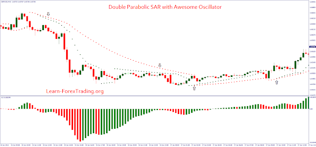 Double Parabolic SAR with Awesome Oscillator