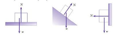 Pengertian, Rumus dan Contoh Soal untuk Gaya Berat, Gaya Normal dan Gaya Tegangan Tali pada Dinamika Gerak