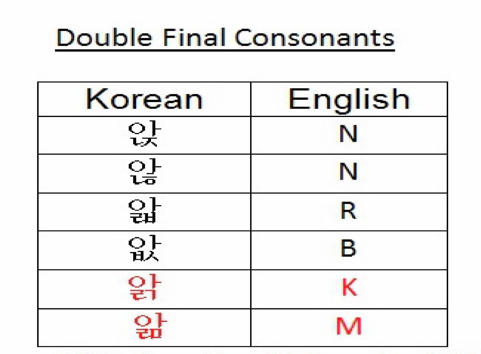 Korean Inc Korean Alphabet Basics How To Read Hangul