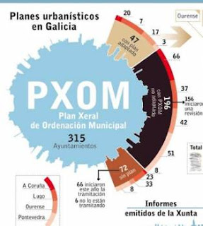 O urbanismo en 'stand-by'