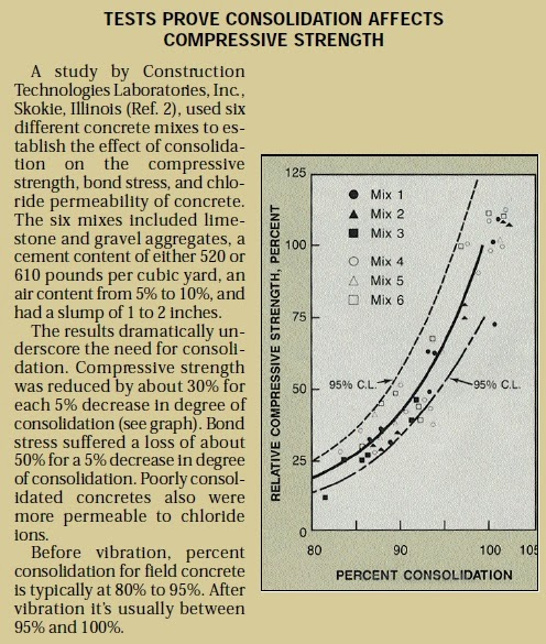 5 - Concrete vibration - The why and how of consolidating concrete