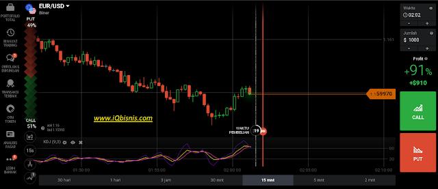 cara trading binary dan forex dengan indikator kdj