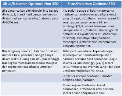 Info Blogger, tabel manfaat SEO