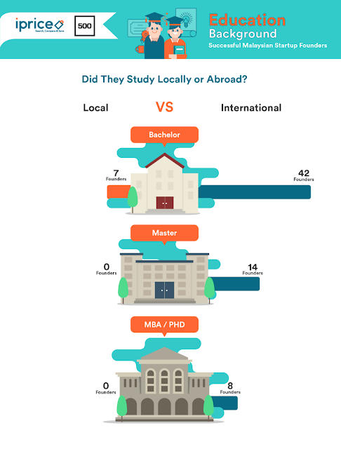 Did the startup founders stufy locally or abroad?