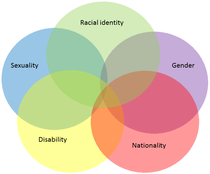 The intersectional identity of the black