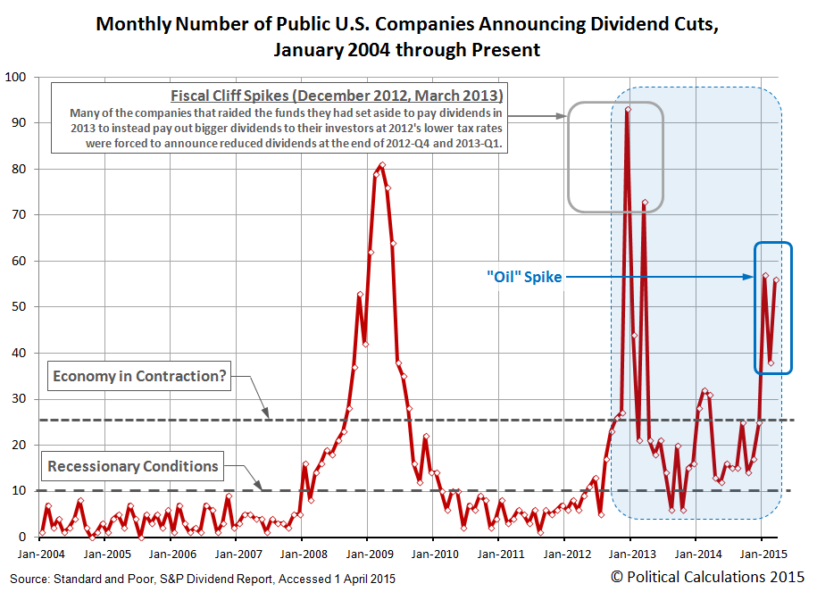 Monthly Number of Public U.S. Companies Announcing Dividend Cuts,  January 2004 through Present (March 2015)