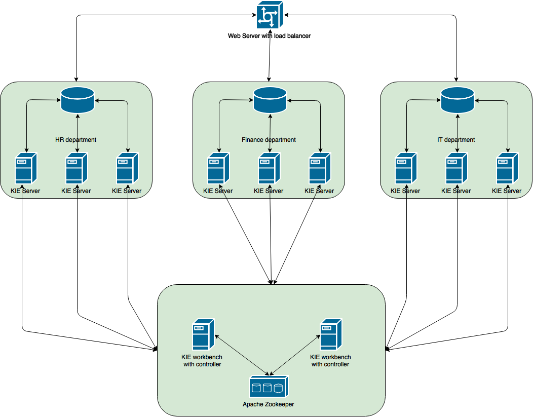 Accelerate Your Business  Kie Server Clustering And