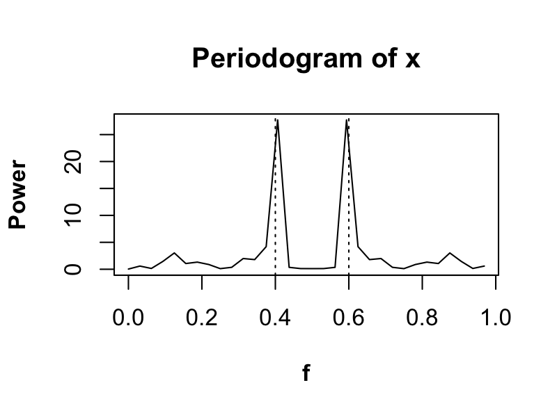 Get Your Data On: Periodogram with R