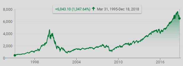 NASDAQ-100 (graphic)