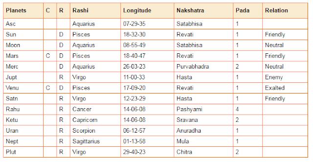 horoscope kapil sharma, astrologia vedica 2017, ascendente acuario, planetas piscis, marte venus sol piscis, jupiter conjuncion saturno.