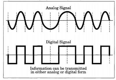 Pengertian Sinyal Analog Dan Sinyal Digital Elektronika Dan Komputer