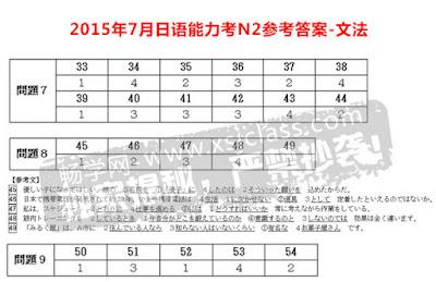 Đáp án thi năng lực tiếng Nhật JLPT N2 năm 2015 ngữ pháp