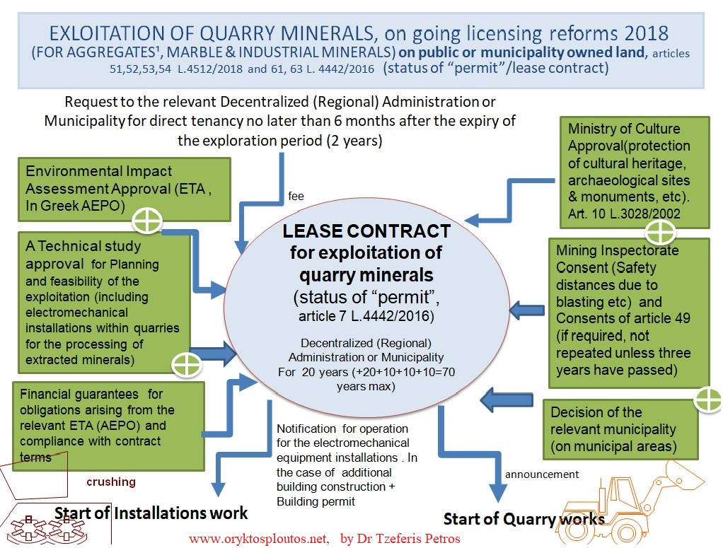 The Licensing System For Mining And