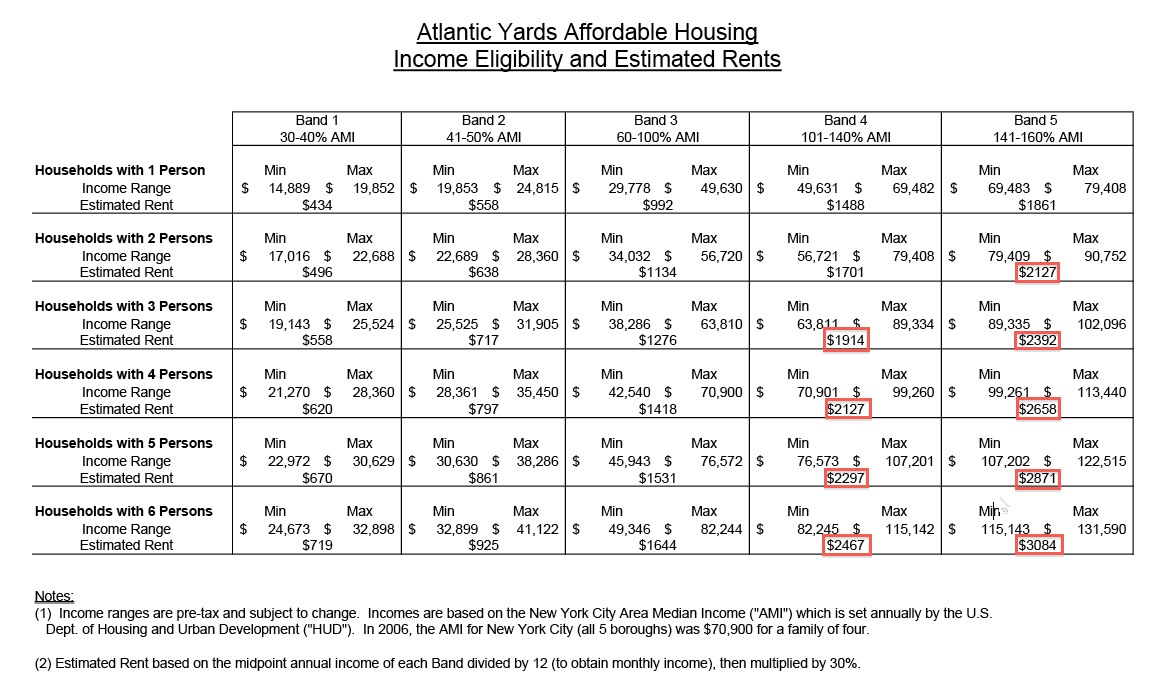How many subsidized apartments for low income families in first