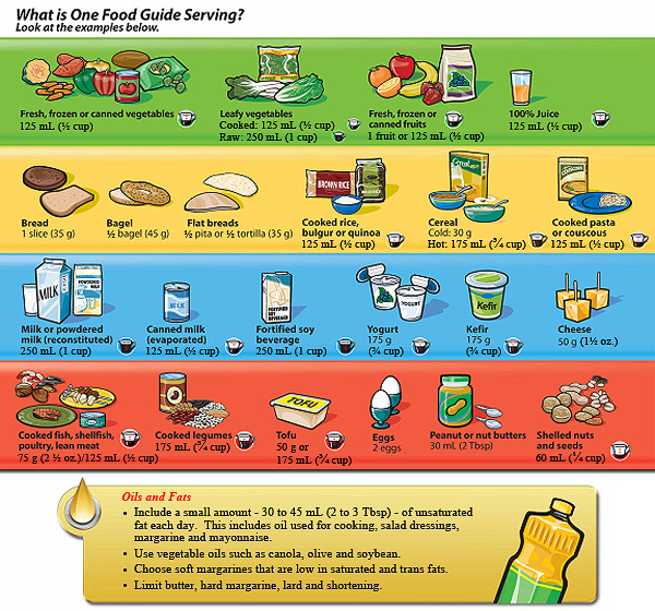 Canada S Food Guide Servings
