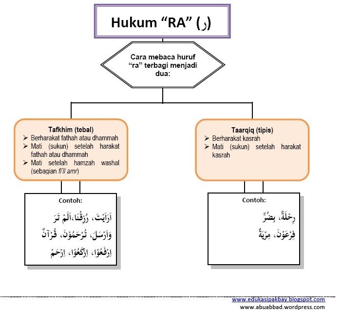 Hukum Tajwid Bacaan Lam Tafkhim Tarqiq Dan Ra Tafkhim