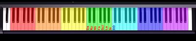 División en OCTAVAS de un teclado