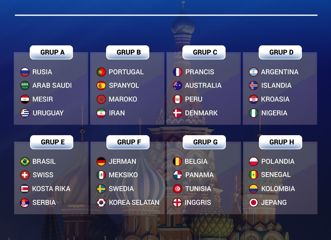 Hasil Drawing Fifa World Cup Russia 2018