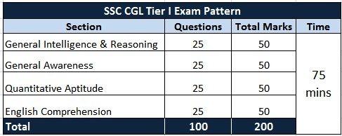 exam pattern