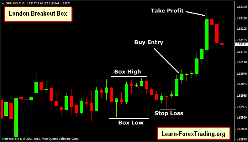 Learn forex trading london