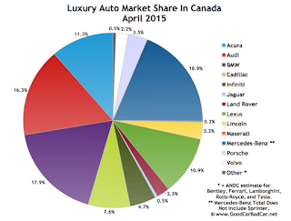 Canada luxury auto brand market share chart APril 2015