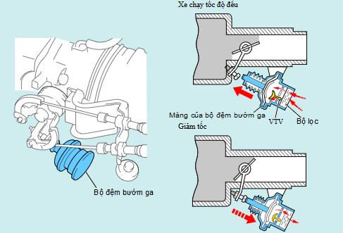 giảm khí thải bằng hệ thống giảm chấn DP