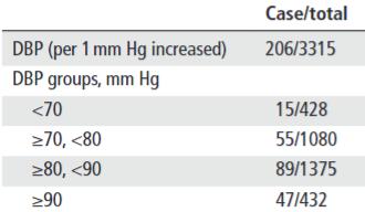図:拡張期血圧と脳梗塞リスク