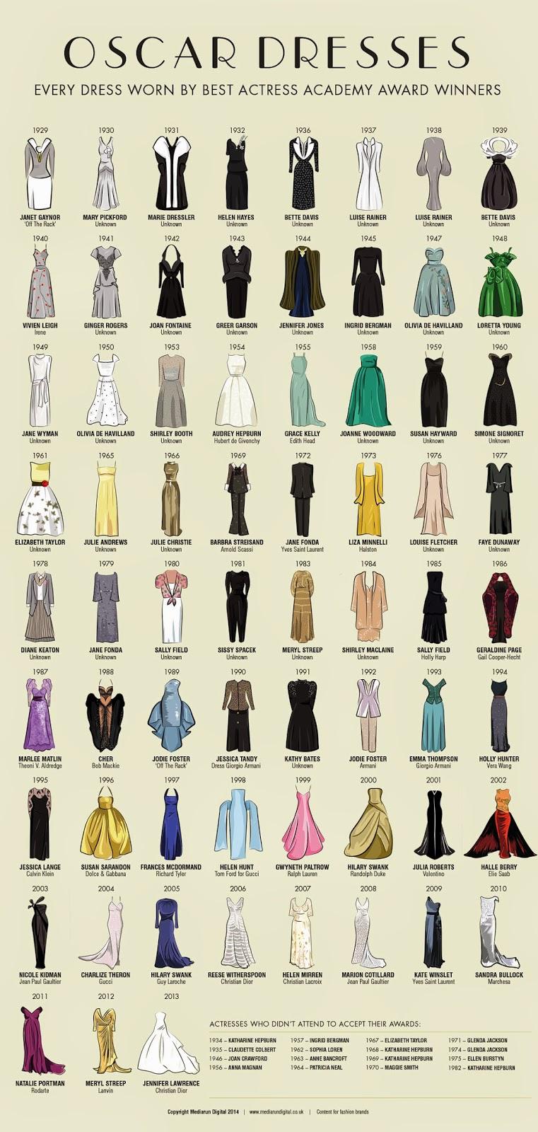 vestidos, Oscar, cine, infografia, actrices, películas, evolución,