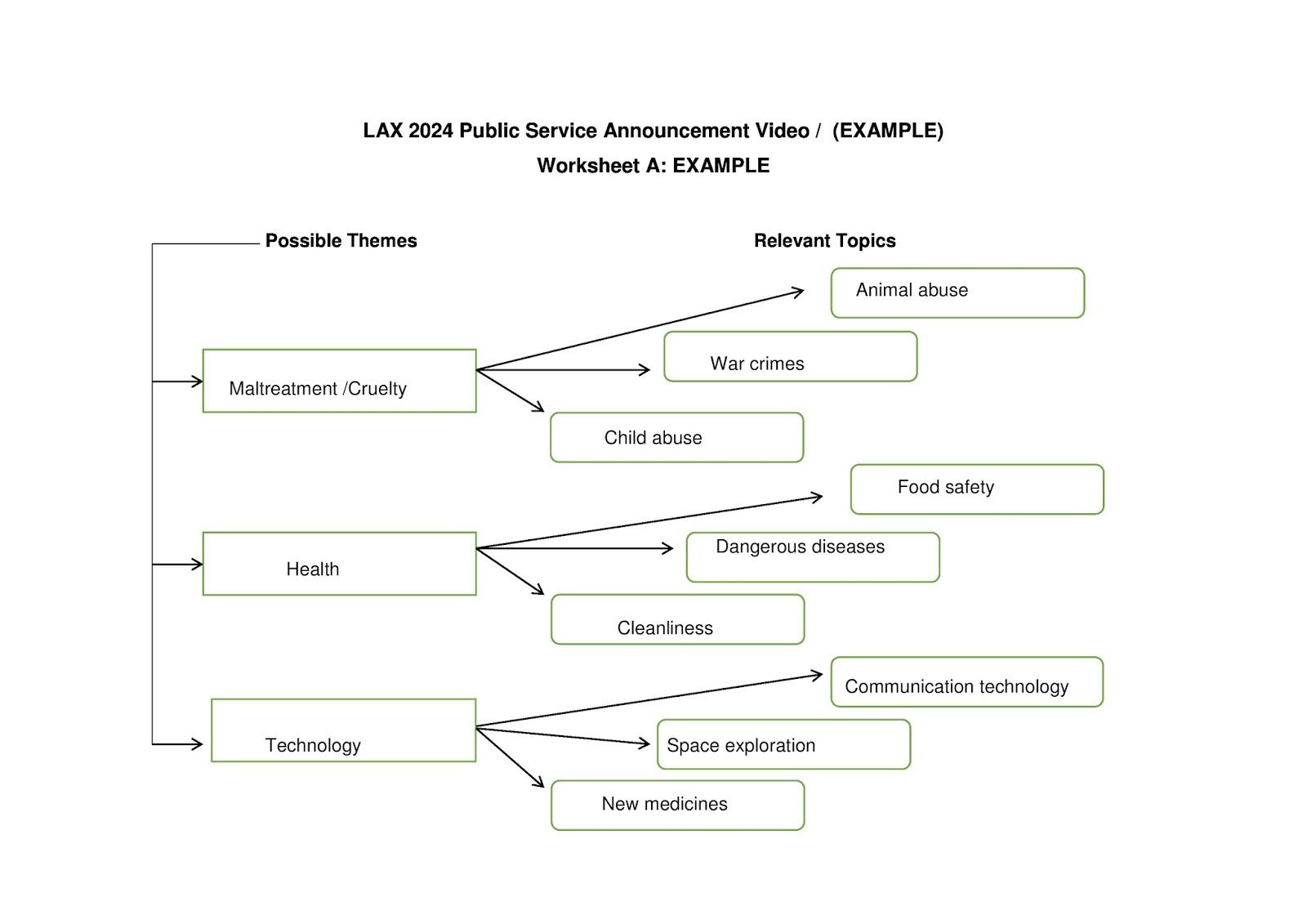 Lax Public Service Announcements Psa Worksheet A