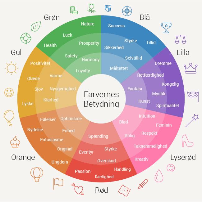Guide til farvernes betydning på din blog