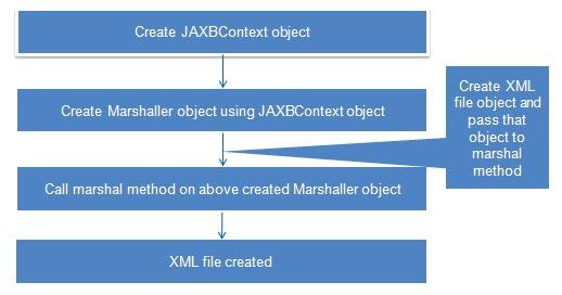 JAXB tutorial - Java2Blog