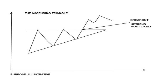 Flat triangle pattern forex