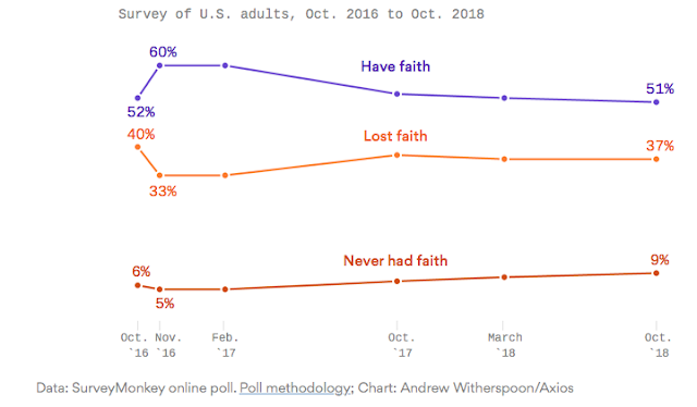 Exclusive poll: Only half of Americans have faith in democracy