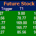 Most active future and option calls ( Pre Market Tips ) for 13 July 2016