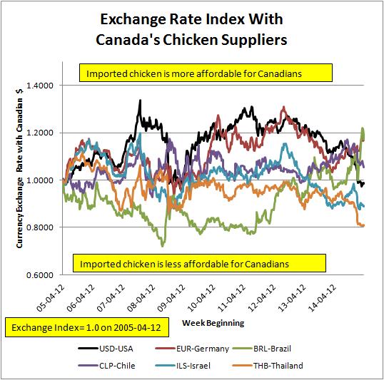 Forex exchange rates canada