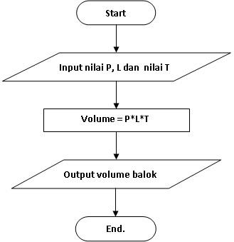 Menghitung Volume Balok Menghitung Volume Balok