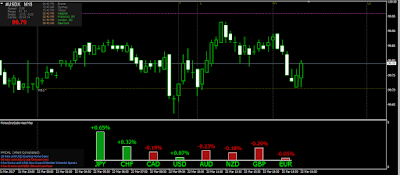 Us Dollar Index With Heat Map On 15 Min