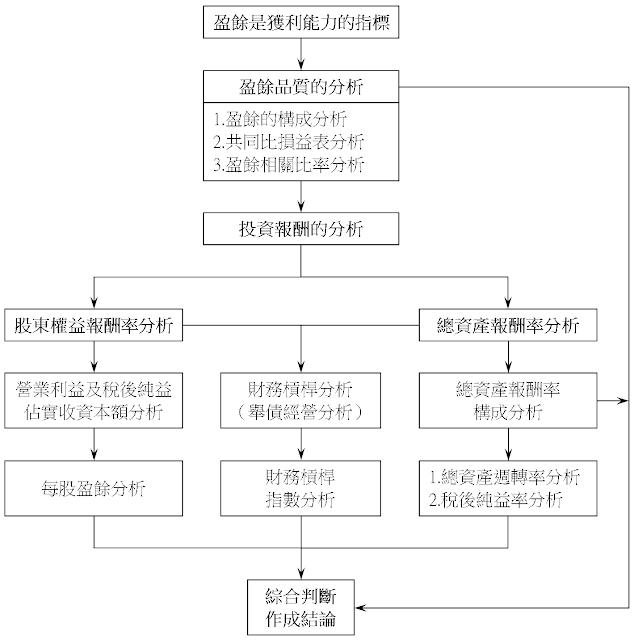 獲利能力分析步驟