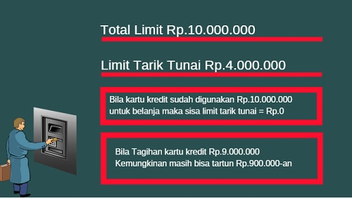 Limit Tarik tunai Kartu Kredit BRI