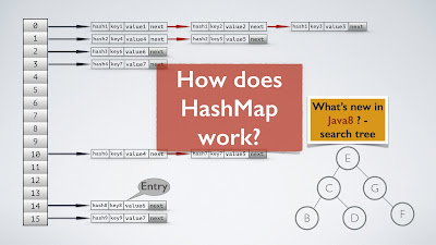 Java HashMap Example | Java HashMap Tutorial