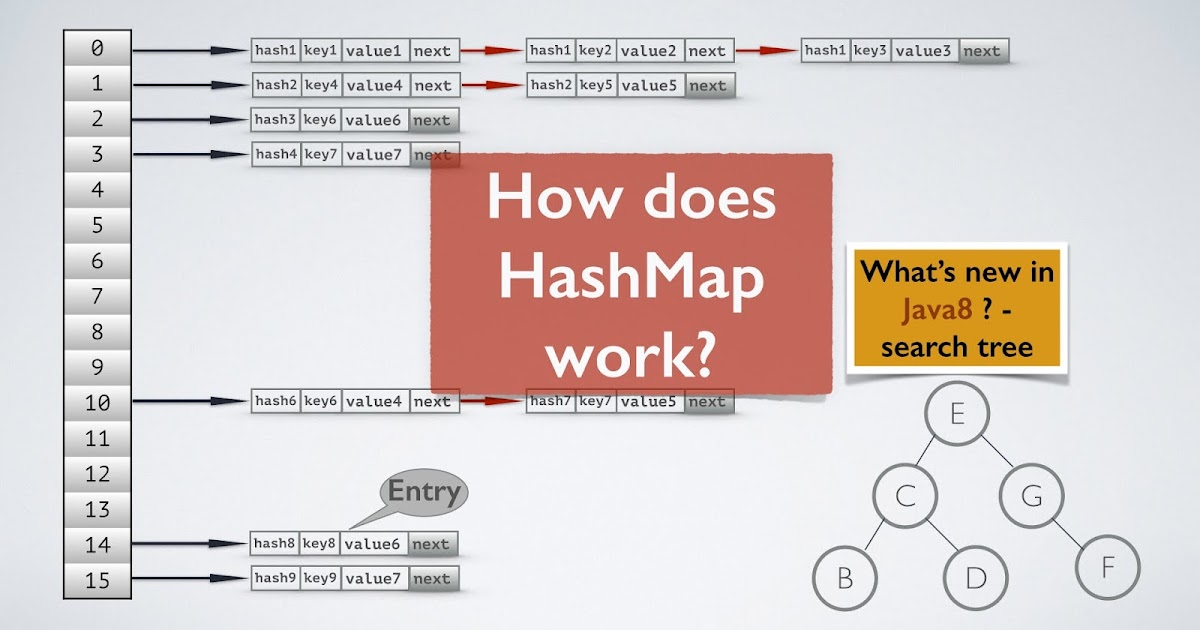 Hash Map Java 10 Examples of HashMap in Java   Programming Tutorial | Java67
