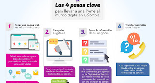 Pyme al mundo digital en Colombia