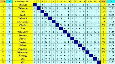 Clasificación del Campeonato Individual de Ajedrez de Cataluña de 1948 final según el orden de puntuación