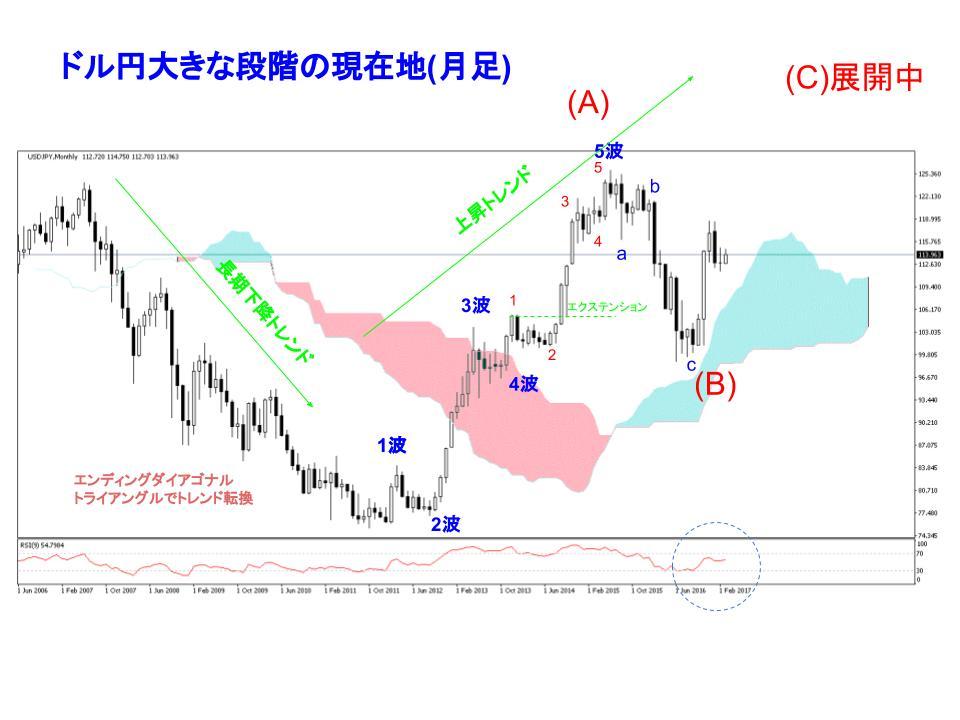 ドル円月足チャート