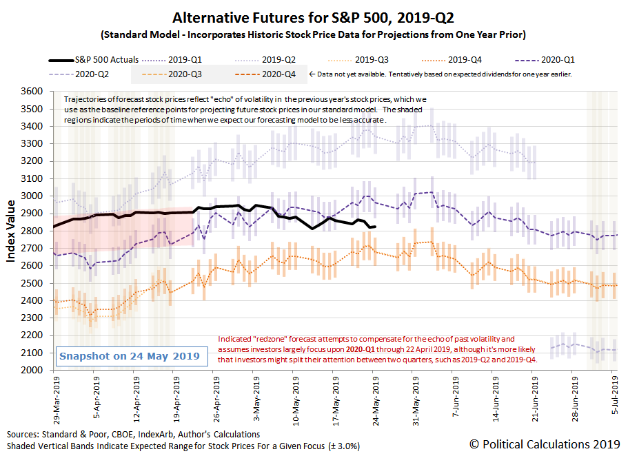 Alternative Futures - S&P 500 - 2019Q2 - Standard Model - Snapshot on 24 May 2019