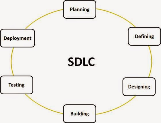 What is SDLC? Understand the Software Development Life Cycle