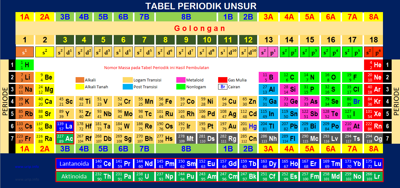 Tabel periodik unsur format excel dengan nomor massa dibulatkan berkas tabel periodik unsur pdf urtaz Choice Image