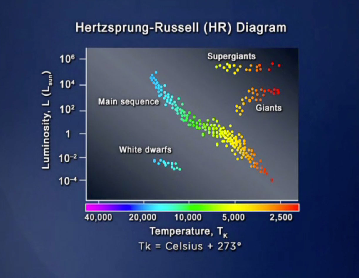 small resolution of hr diagram for star light observation