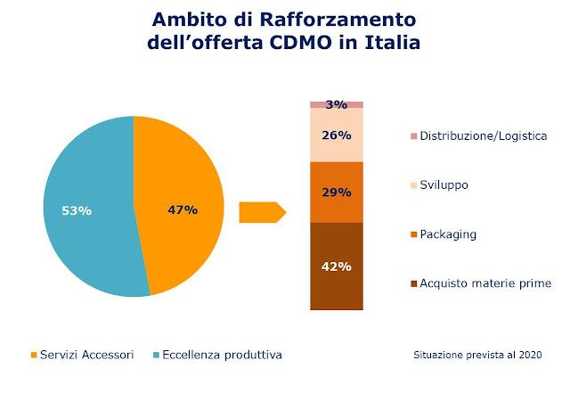 Aree investimento CDMO Italia